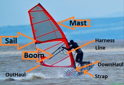 Windsurfing Parts Explained & How They Improve Your Surfing